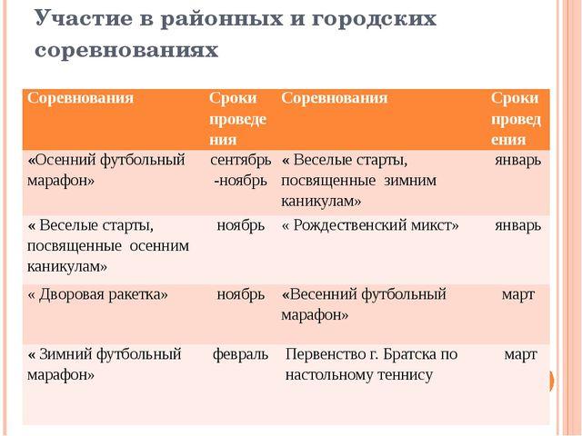 Участие в районных и городских соревнованиях Соревнования Сроки проведения Со...