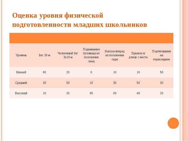 Оценка уровня физической подготовленности младших школьников Уровень Бег 30 м...