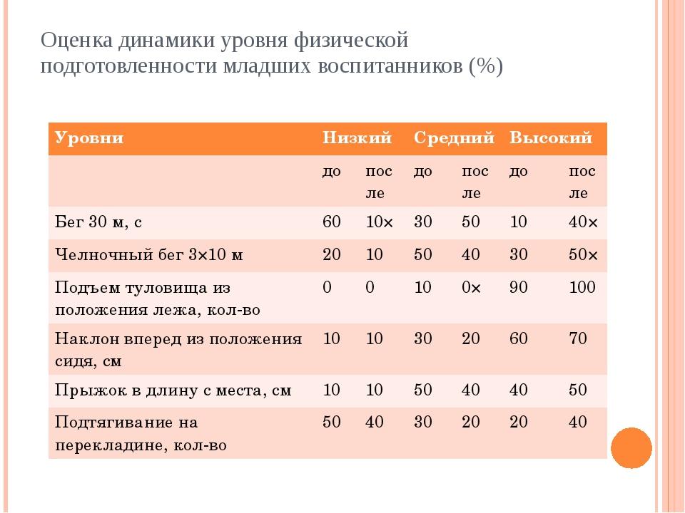 Оценка динамики уровня физической подготовленности младших воспитанников (%)...