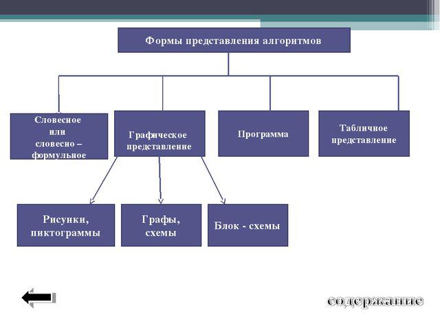 Формы представления алгоритмов Словесное или словесно – формульное Графическ...