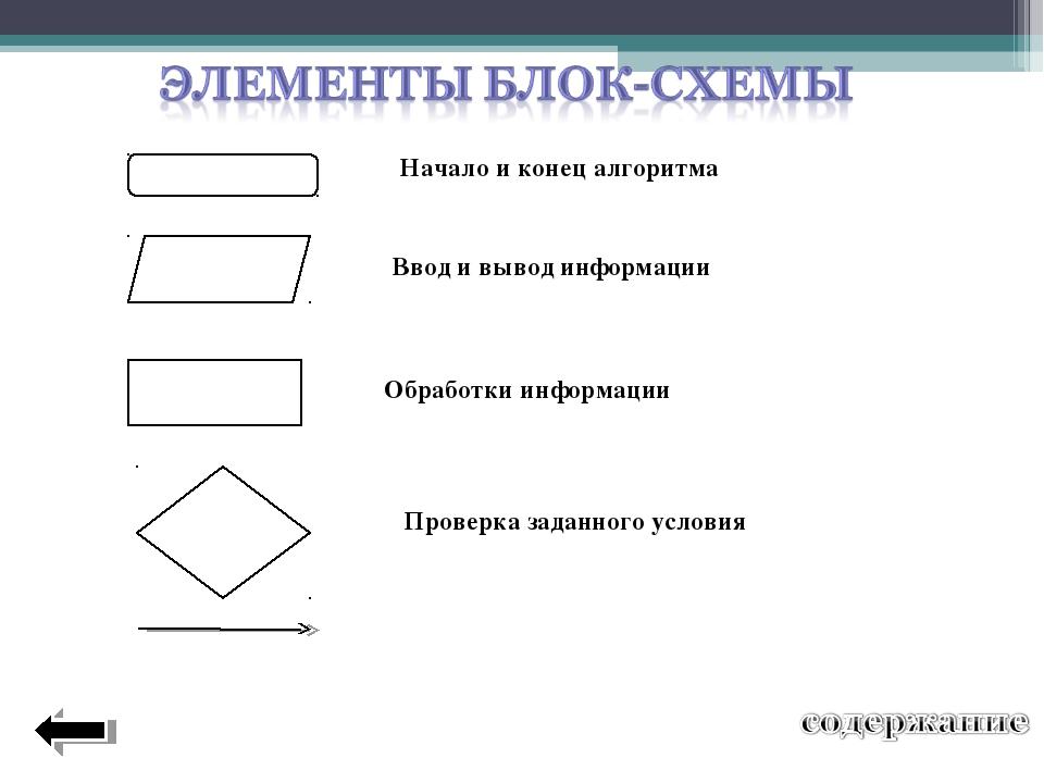 Начало и конец алгоритма Ввод и вывод информации Обработки информации Проверк...