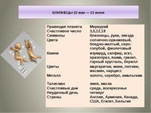 БЛИЗНЕЦЫ 22 мая — 21 июня Правящая планета Меркурий Счастливое число 3,5,12,