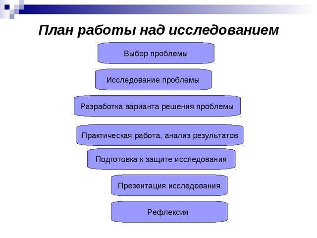 План работы над исследованием Разработка варианта решения проблемы Выбор проб...