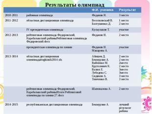 Результаты олимпиад       Ф.И. ученикаРезультат 2010-2011райо