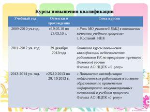Курсы повышения квалификации Учебный годОтметки о прохожденииТема курсов 20