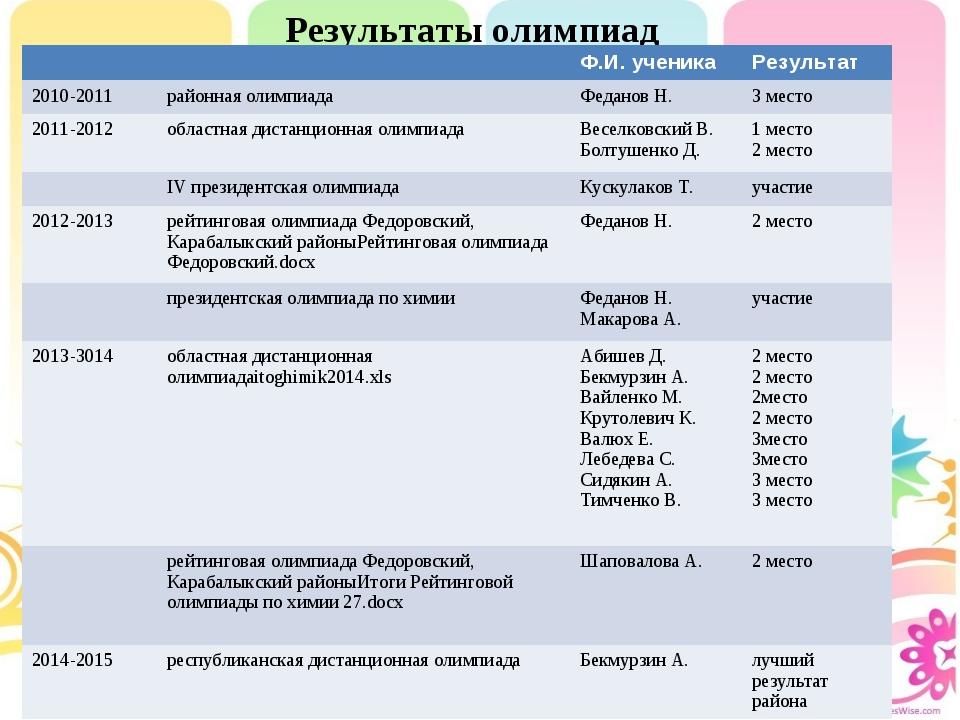 Результаты олимпиад       Ф.И. ученикаРезультат 2010-2011райо...