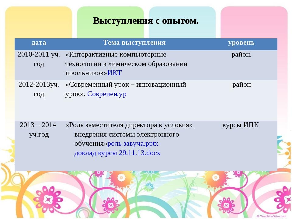 Выступления с опытом. датаТема выступленияуровень 2010-2011 уч. год«Интера...