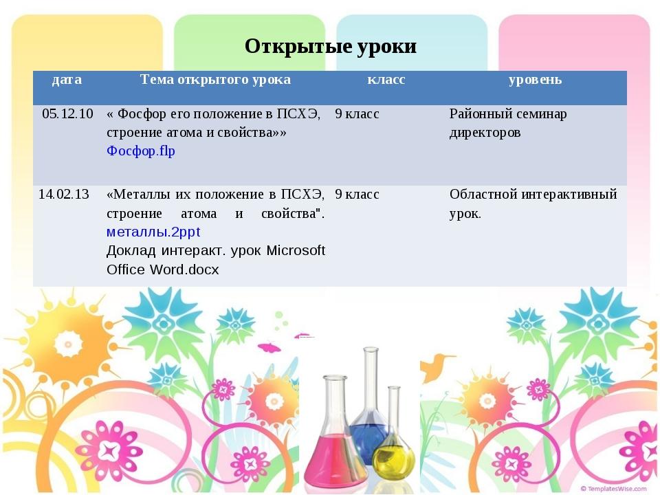 Открытые уроки датаТема открытого урокаклассуровень 05.12.10 « Фосфор его...