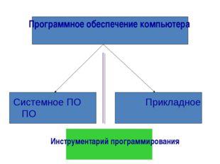 Системное ПОПрикладное ПО Программное обеспечение компьютера Инструментар