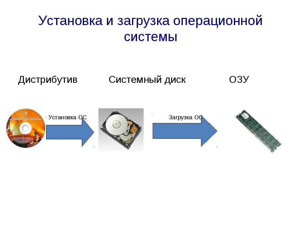 Установка и загрузка операционной системы ДистрибутивСистемный дискОЗУ...