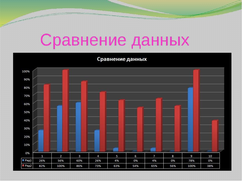 Сравнение данных