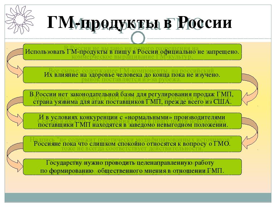 Маркировка ГМО В России не выдано ни одного разрешения на коммерческое выращ...