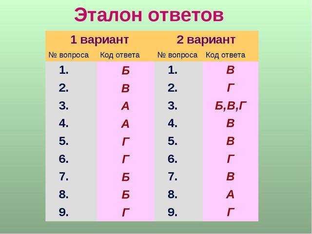 Эталон ответов 1 вариант2 вариант № вопросаКод ответа№ вопросаКод ответа...