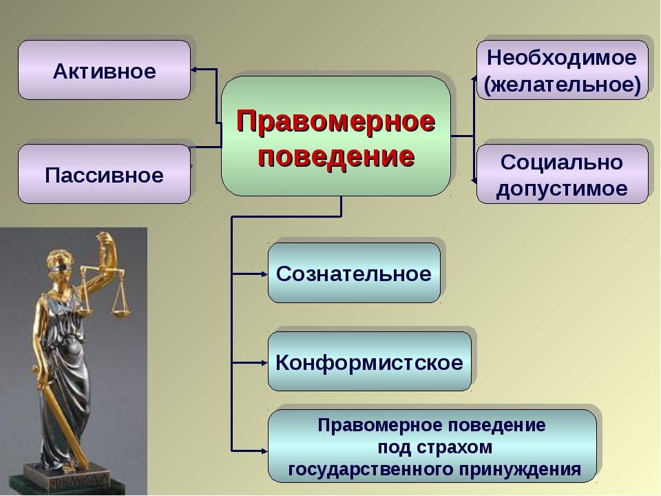 Правомерное поведение Активное Сознательное Конформистское Правомерное поведе...