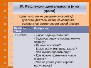 IX. Рефлексия деятельности (итог урока) Цель: осознание учащимися своей УД (