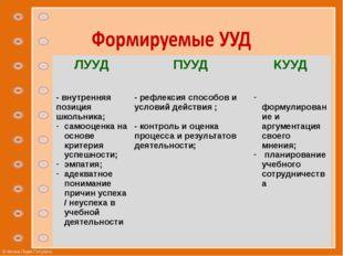 ЛУУД ПУУД КУУД - внутренняя позиция школьника; самооценка на основе критерия