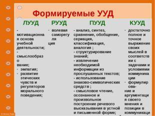 Формируемые УУД ЛУУД РУУД ПУУД КУУД - мотивационная основа учебной деятельнос
