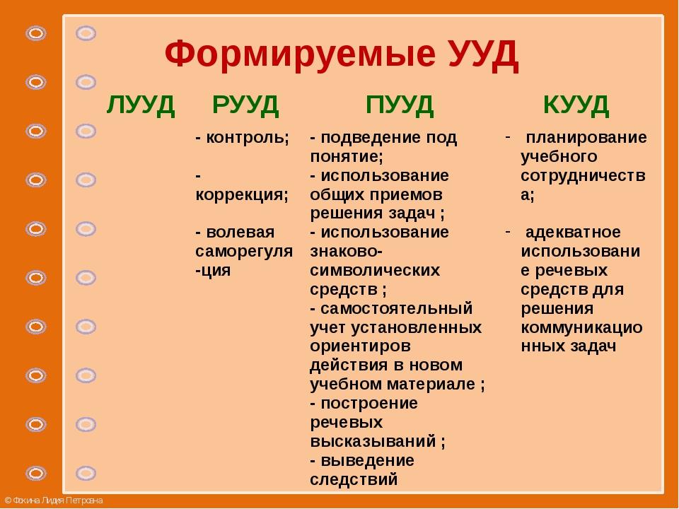 Формируемые УУД ЛУУД РУУД ПУУД КУУД -контроль; - коррекция; - волеваясаморегу...