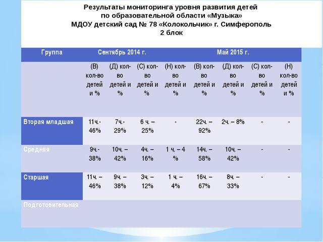 Результаты мониторинга уровня развития детей по образовательной области «Музы...
