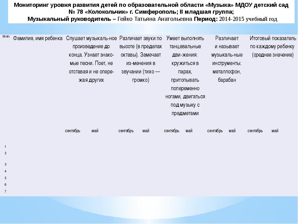 Мониторинг уровня развития детей по образовательной области «Музыка» МДОУ дет...