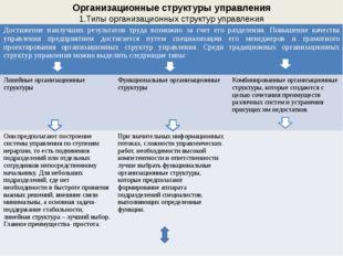Организационные структуры управления 1.Типы организационных структур управлен