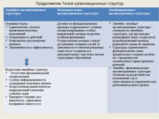 Продолжение Типов организационных структур Линейныеорганизационные структуры