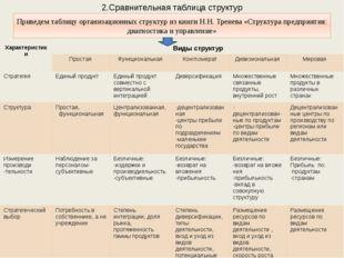 2.Сравнительная таблица структур Приведем таблицу организационных структур из