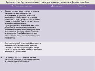Продолжение: Организационные структуры органов управления фирмы: линейная стр