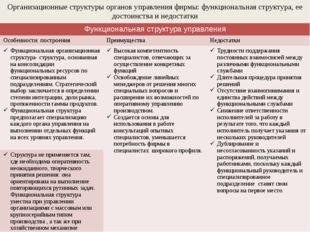 Организационные структуры органов управления фирмы: функциональная структура,