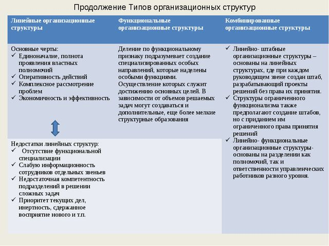 Продолжение Типов организационных структур Линейныеорганизационные структуры...