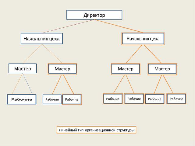 Директор Начальник цеха Мастер Линейный тип организационной структуры
