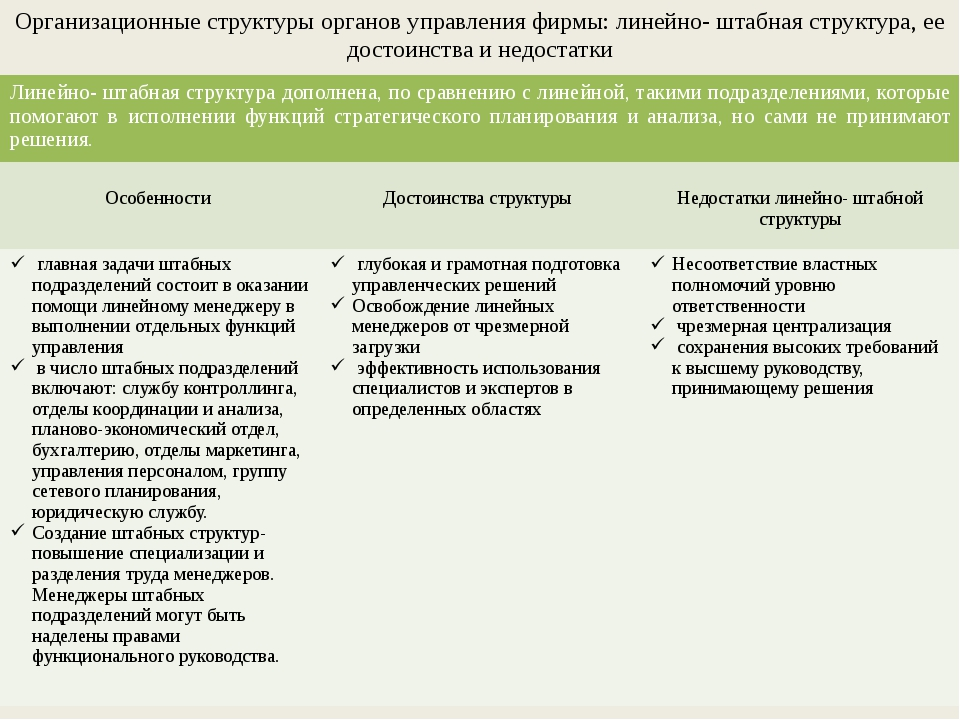 Организационные структуры органов управления фирмы: линейно- штабная структур...