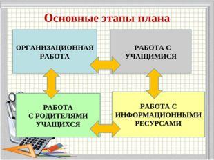 Основные этапы плана ОРГАНИЗАЦИОННАЯ РАБОТА РАБОТА С УЧАЩИМИСЯ РАБОТА С РОДИТ