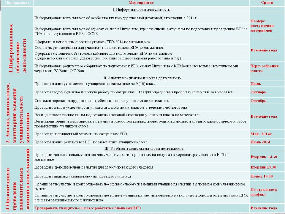 План работы учителя математики МБОУ СОШ № 11 Усть-Лабинский район Пустовой И....