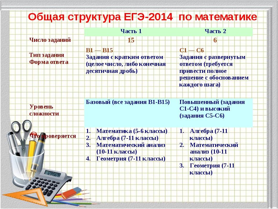 Общая структура ЕГЭ-2014 по математике Часть 1Часть 2 Число заданий156 Ти...