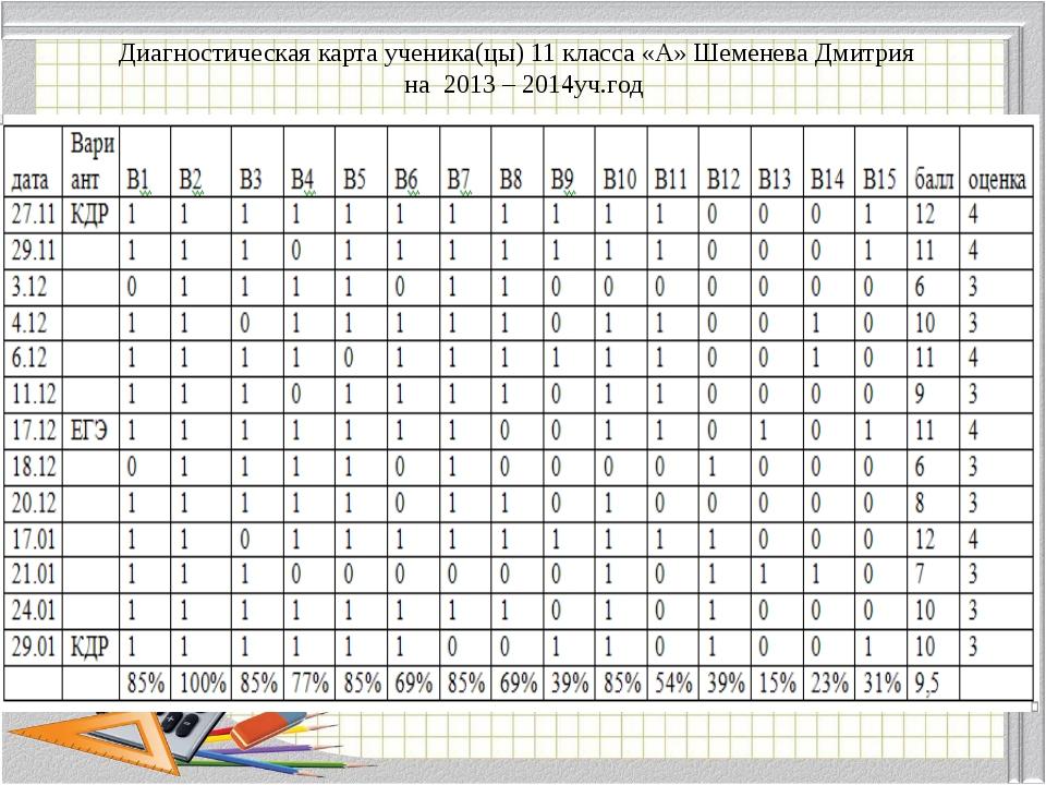 Диагностическая карта ученика(цы) 11 класса «А» Шеменева Дмитрия на 2013 – 20...