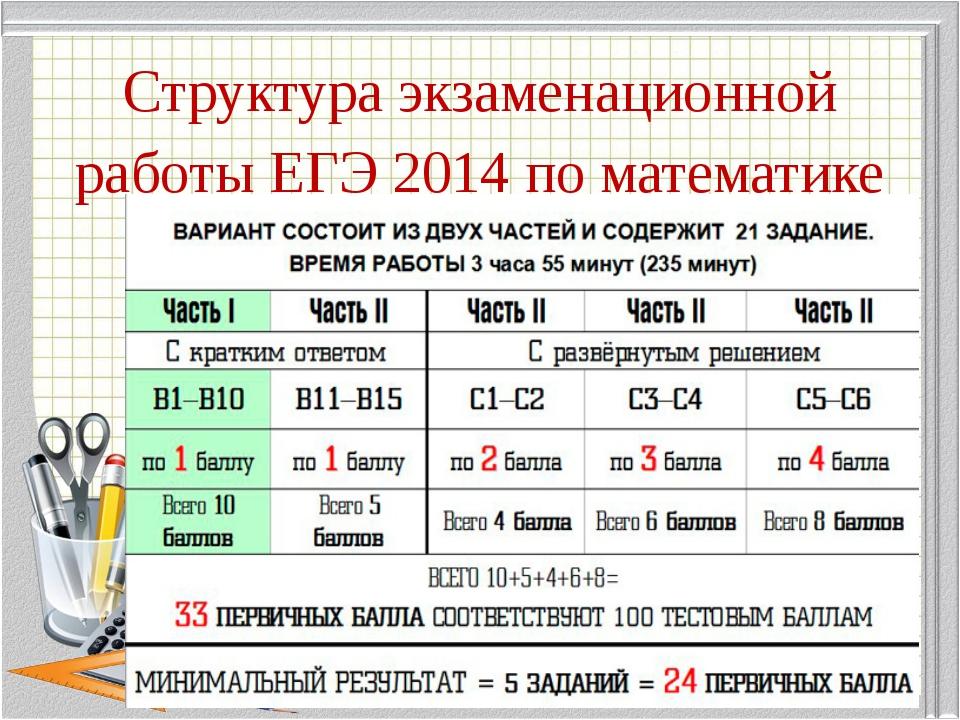 Структура экзаменационной работы ЕГЭ 2014 по математике