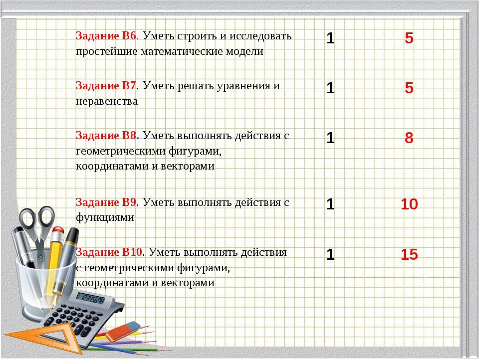 Задание В6. Уметь строить и исследовать простейшие математические модели 1...
