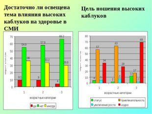Достаточно ли освещена тема влияния высоких каблуков на здоровье в СМИ Цель н