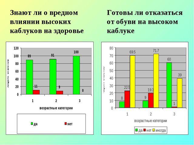 Знают ли о вредном влиянии высоких каблуков на здоровье Готовы ли отказаться...