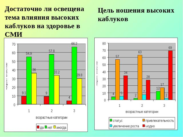 Достаточно ли освещена тема влияния высоких каблуков на здоровье в СМИ Цель н...