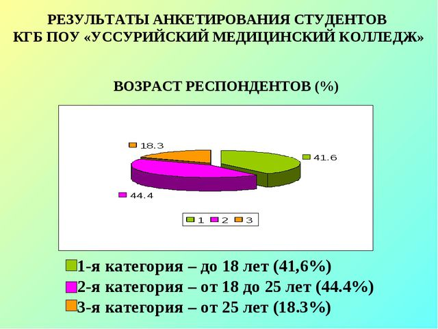 ВОЗРАСТ РЕСПОНДЕНТОВ (%) РЕЗУЛЬТАТЫ АНКЕТИРОВАНИЯ СТУДЕНТОВ КГБ ПОУ «УССУРИЙС...