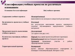 Классификация учебных проектов по различным основаниям Основания для классифи