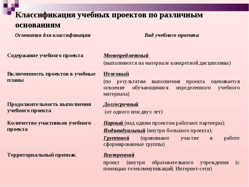 Классификация учебных проектов по различным основаниям Основания для классифи...