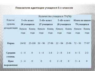 Показатели адаптации учащихся 5-х классов Классы/ уровеньдезадаптации Количес