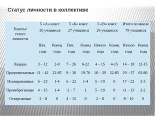 Статус личности в коллективе Классы/ статус личности 5 «А» класс 26 учащихся