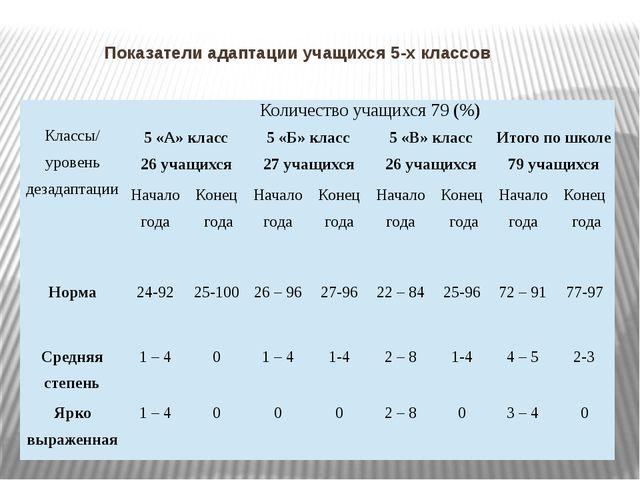Показатели адаптации учащихся 5-х классов Классы/ уровеньдезадаптации Количес...
