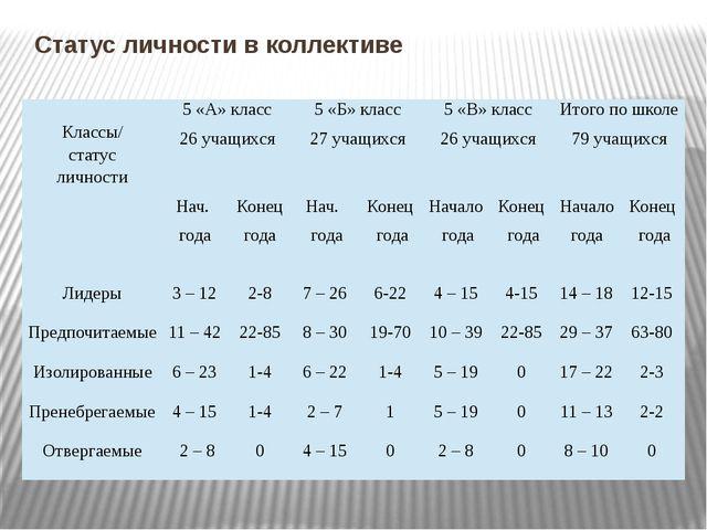 Статус личности в коллективе Классы/ статус личности 5 «А» класс 26 учащихся...