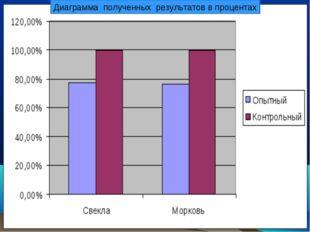 Диаграмма полученных результатов в процентах