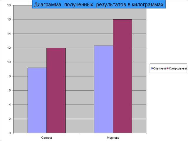 Диаграмма полученных результатов в килограммах